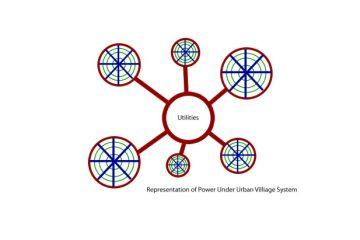 Urban Village Model