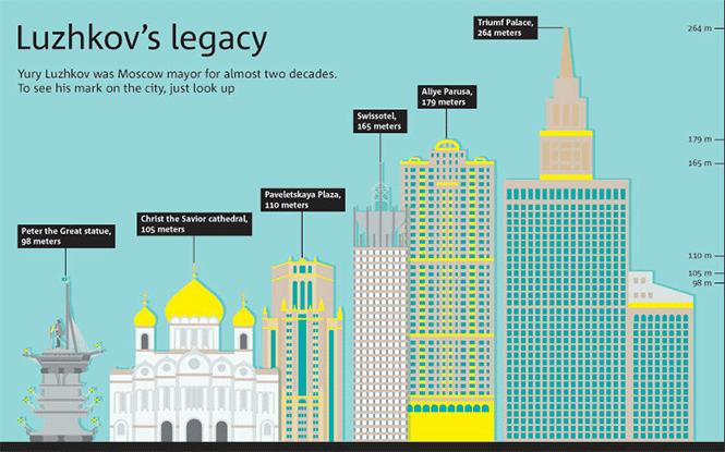 Luzhkov's Moscow Legacy