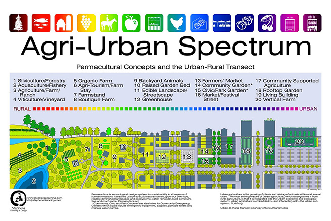 Agri-Urban Spectrum