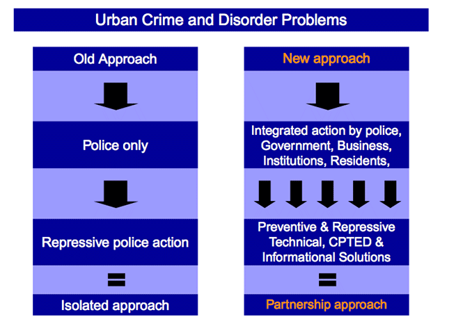 Chart showing the differences between a standalone and integrated approach to crime prevention.