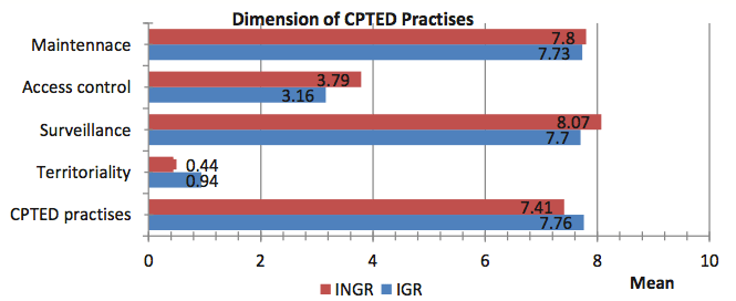 Differences between CPTED practices at individual gated residential areas and non-gated residential areas with their dimensions