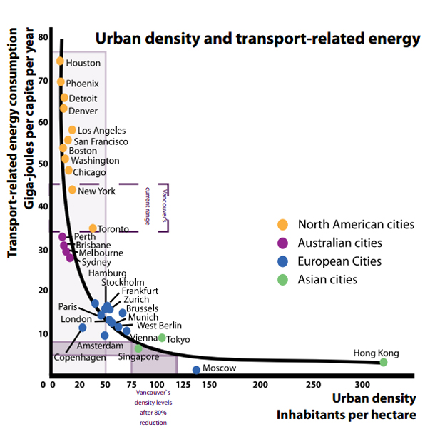 Research by Jeff Kenworthy and Peter Newman demonstrates the direct correlation between urban density and reduced need for GHG-emitting cars. Vancouver occupies the zone close to Toronto and Sydney where major gains can be made with relatively minor increases in density. Beyond the density of Vienna, conversely, increases in density provide proportionately less benefit.