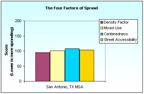 """Factors measured to calculate sprawl include density, mixed use, """"centeredness,"""" and street accessibility. Image/data from Smart Growth America's """"Measuring Sprawl and its Impact"""" 2002 report."""